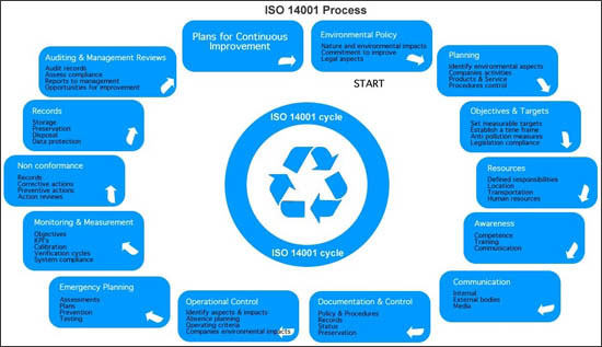 ISO 14001 Process