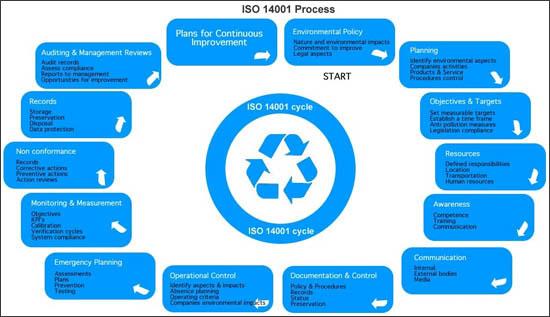 ISO 14001 Process