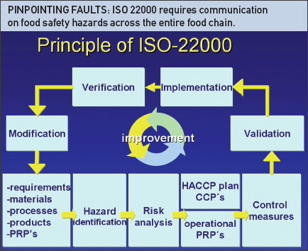 Principle of ISO 22000