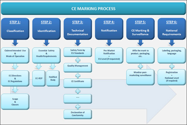 CE Marking Certification
