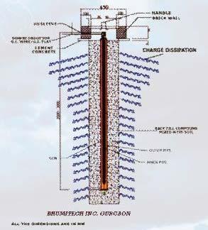 Electrolytic Gel Earthing System