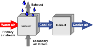 Indirect Evaporative Cooling System