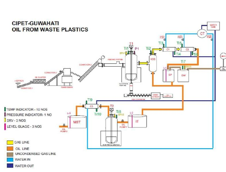 Fuel From Waste Plastic