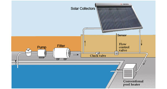 Solar Swimming Pool Heaters Manufacturer Supplier In Delhi