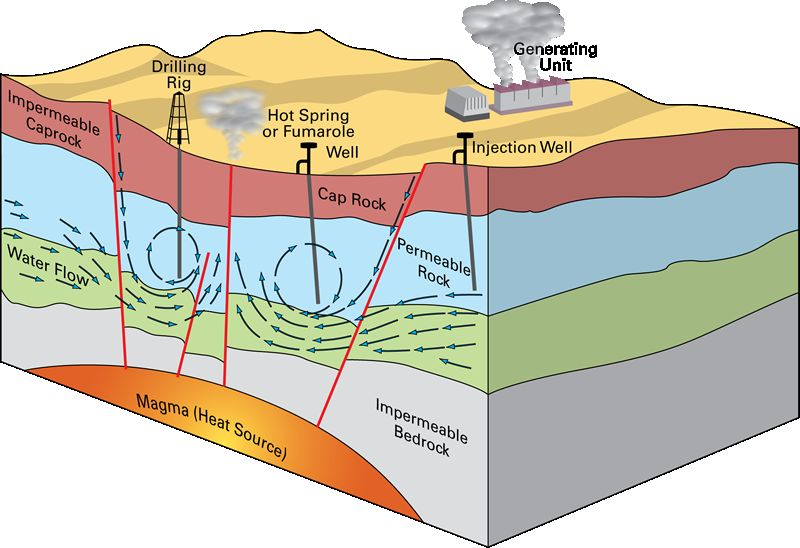 Creation of Geothermal Energy