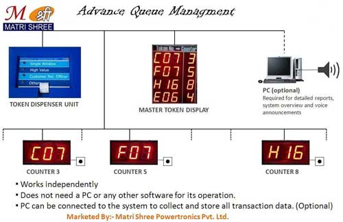 Advanced Queue Management System