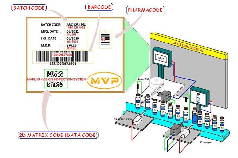 Label Inspection System
