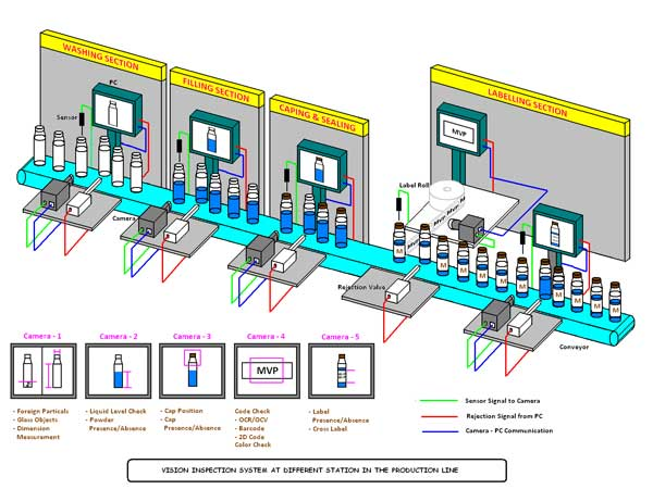 Vial Inspection System