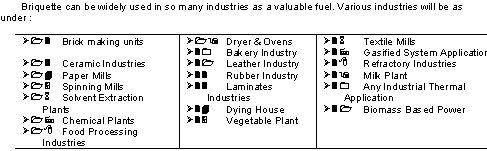 Briquette Market & End Users of Briquette