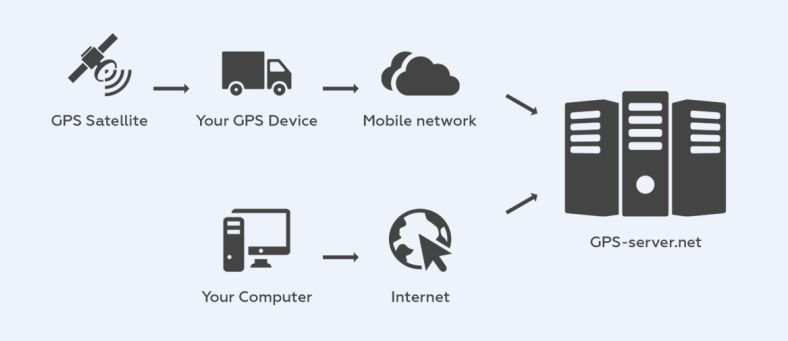 gps tracking services in patna india