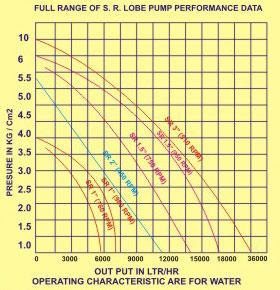 Detail Chart