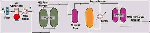 Nitrogen Generation (P.S.A. based flow scheme)