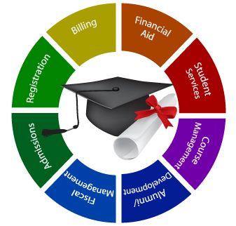 College ERP Software Development Services
