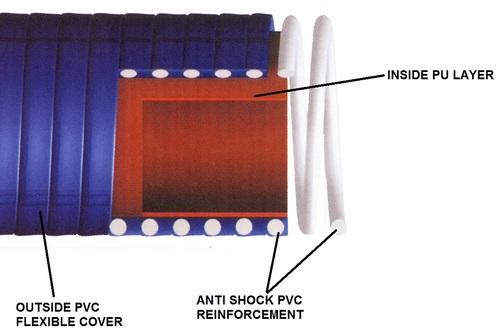 PU Lined PVC Suction Hose