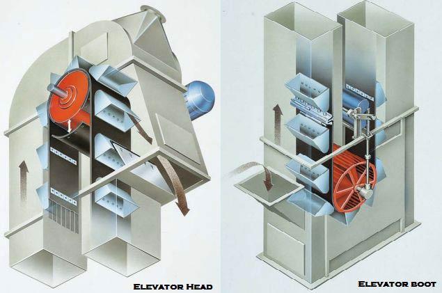 Bucket Elevator 04