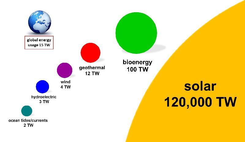 Solar System Installation Course