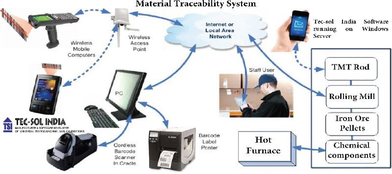 Material Traceability System