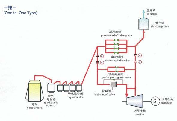 TRT Blast Furnace Gas Turbine