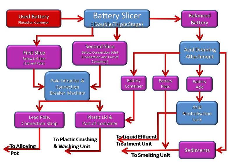 Battery Separation Plant