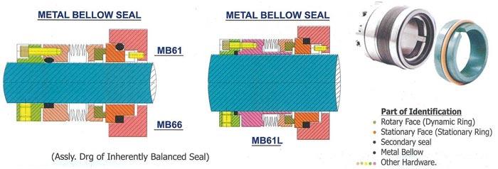Metal Bellow Inherently Balanced Seal