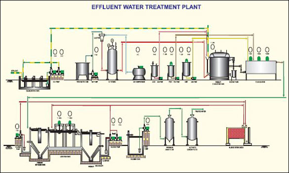 Effluent Wastewater Treatment Plant Effluent Water
