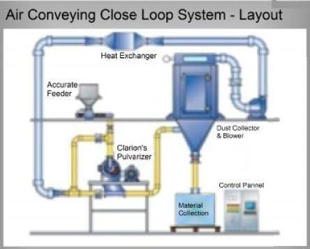 Air Conveying Close Loop System Layout