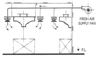 Kitchen Ventilation Solution