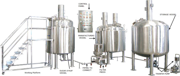 Liquid Syrup Manufacturing Plant GMP Model