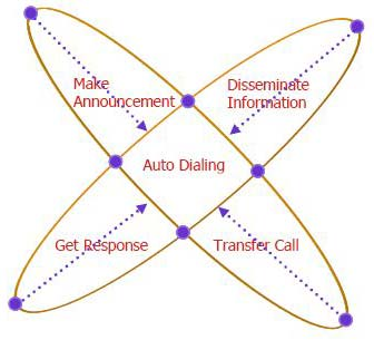 Max Dial Auto Dialing Solutions