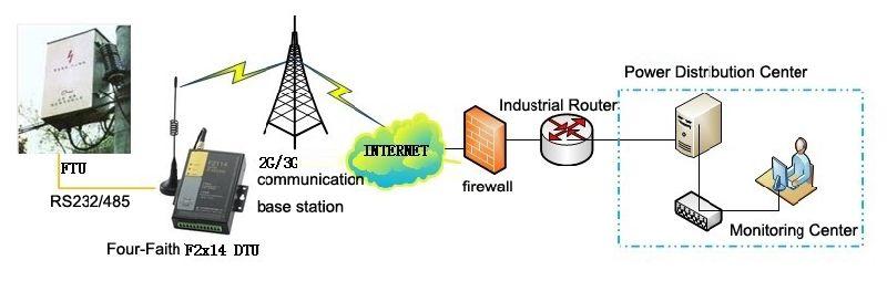 Computer Network Management Service