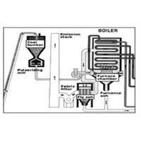 Industrial Furnaces