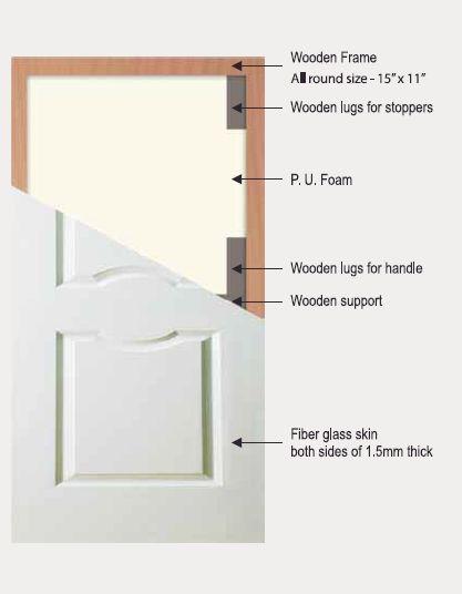 FRP Door 04  sc 1 st  Mehta Wood Industry & Wholesale FRP DoorsFRP Doors Manufacturer u0026 Supplier in Umbergaon ...