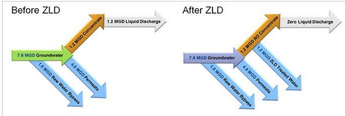 Zero Liquid Discharge System 02