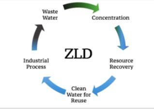 Zero Liquid Discharge System 03