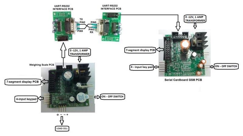 Serial Cardboard GSM PCB Kit