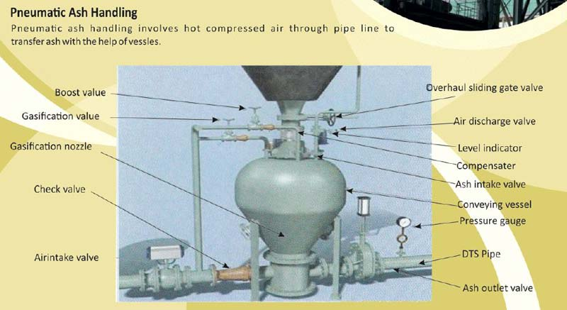 Pneumatic Ash Handling System Manufacturer Supplier In