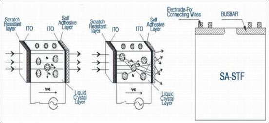 SA-ATF Schematic Diagram