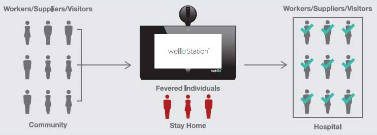 WelloStation