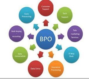 Business Process Outsourcing Service