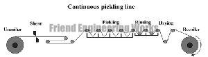 Pickling Line