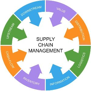 Supply Chain Management Service