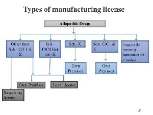 Allopathic Drugs MFG. License Services