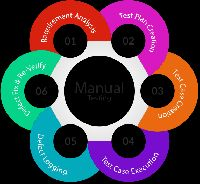 Manual Software Testing Services