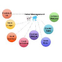 Retail Management Software Development
