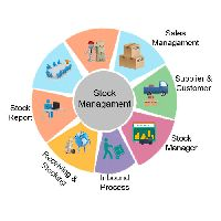 Stock Management Software Development