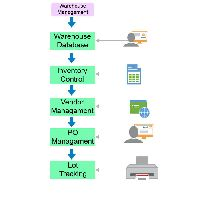 Warehouse Management Software Development