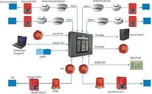 Fire Alarm System Installation 02