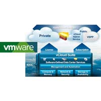 VMware Software