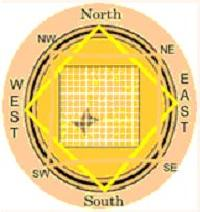 Vastu Introduction