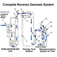 Reverse Osmosis Plant 07
